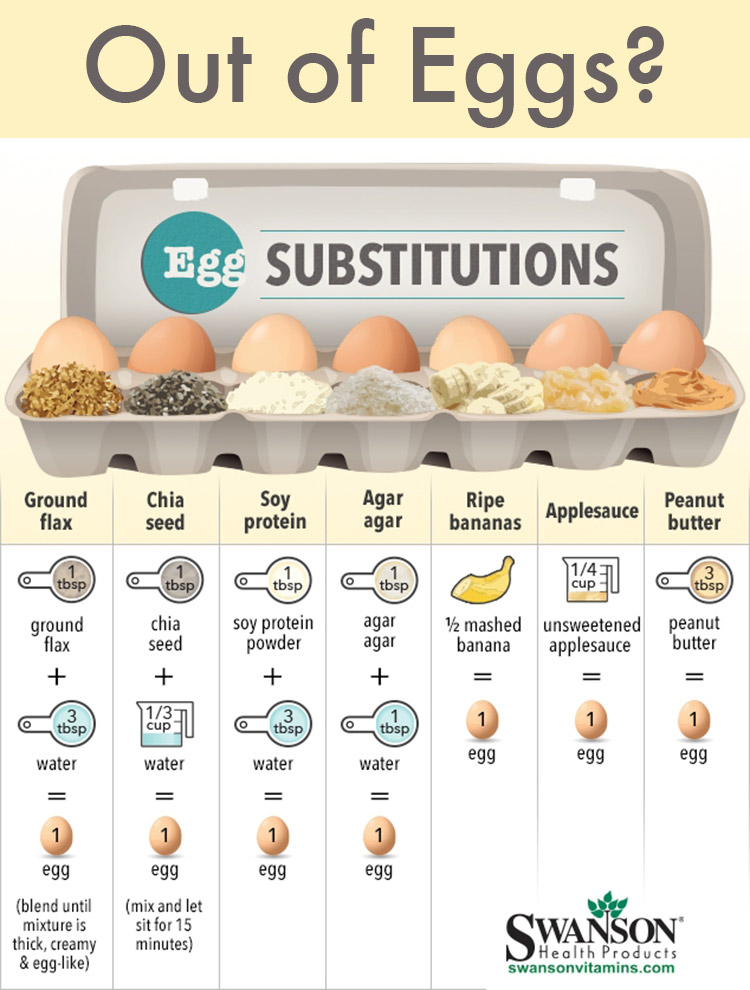 Easy Egg Substitutions